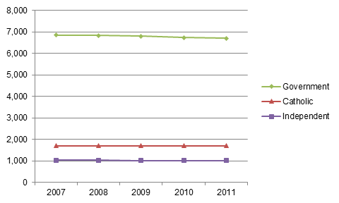 Figure 3.2_Number_of_schools_by_sector_Australia